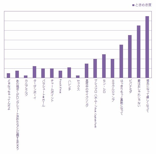 岡村靖幸ときめきグラフ